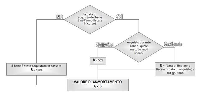 Calcolo dei Valori di Ammortamento